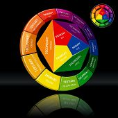 Three dimensional color wheel on black background. Rasterized version