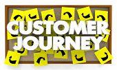 Customer Journey Bulletin Board Roadmap Experience 3d Illustration poster