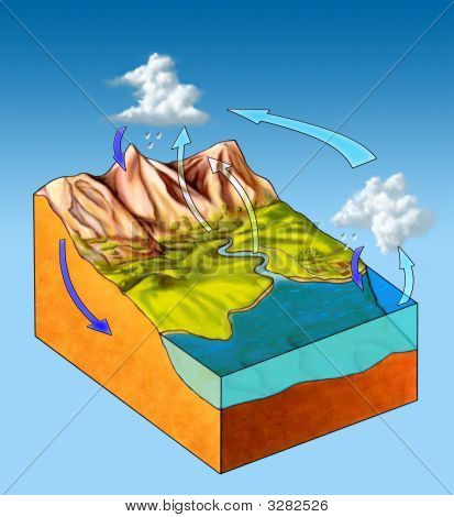 Water cycle poster id3282526 water cycle diagram on a landscape section digital illustration poster id 3282526 ccuart Gallery