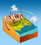 image of underground water  - Water cycle diagram on a landscape section - JPG