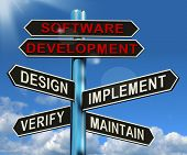Software Development Pyramid Showing Design Implement Maintain And Verify