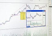 Gráfico do mercado de Finanças