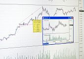 Finance Market Chart