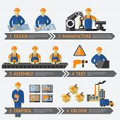 stock photo of assemblage  - Factory production process of design manufacture assembly test control deliver infographic vector illustration - JPG