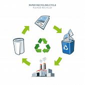 Paper Recycling Cycle Illustration