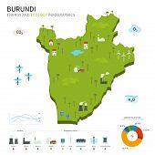 Energy industry and ecology of Burundi