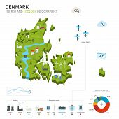 Energy industry and ecology of Denmark
