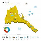 Energy industry and ecology of Eritrea