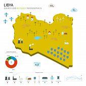 Energy industry and ecology of Libya