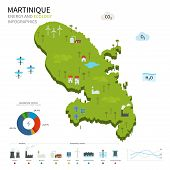 Energy industry and ecology of Martinique