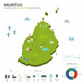 Energy industry and ecology of Mauritius