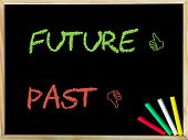 pic of past future  - Past and Unlike sign versus Future and Like sign - JPG