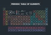 Periodic Table Of The Elements Poster - Vector poster