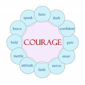 Courage Circular Word Concept