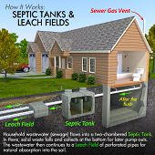 stock photo of underground water  - A minimal text infographic of a contemporary septic tank system - JPG