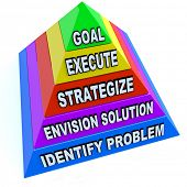A pyramid depicting the steps of identifying a problem, envisioning a solution, strategic plan, exec