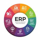 Enterprise Resource Planning (erp) Modules With Circle Diagram Chart And Icon Modules Sign Vector De poster