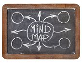 mind map - white chalk sketch on vintage slate blackboard isolated on white