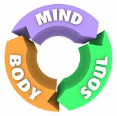The words Mind Body and Soul on arrows in a circle to illustrate a cycle of wellness and total healt