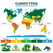 Climate Types Vector Illustration. Labeled Classification Educational Scheme With Tropical, Dry, Tem poster