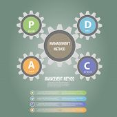 foto of plan-do-check-act  - Gear circle PDCA - JPG