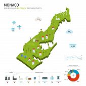 Energy industry and ecology of Monaco