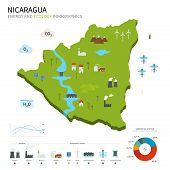 Energy industry and ecology of Nicaragua