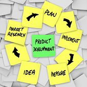 A product development workflow diagram written on yellow sticky notes with the different steps in th