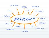 Insurance Business Coverage Model On A Notepad