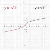Mathematics Function Of Double Negative Square Root