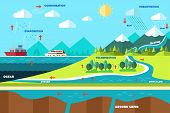 picture of transpiration  - A vector illustration of water cycle illustration - JPG