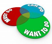 The words Must Do, Can Do and Want to Do on a venn diagram of three circles to illustrate a task, job or work project that is your top priority