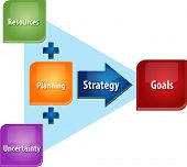 pic of strategy  - business strategy concept infographic diagram illustration of strategy planning attain goals - JPG