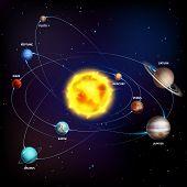 Solar System. Realistic Planets Space Galaxy Universe Sun Jupiter Saturn Mercury Neptune Venus Uranu poster